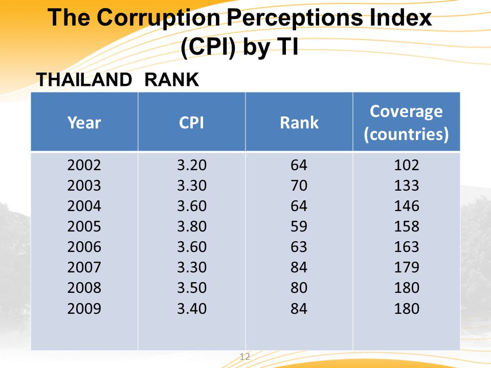 The Corruption Perceptions Index (CPI) by TI THAILAND RANK YearCPIRank Coverage (countries) 2002 2003 2004 2005 2006 2007 2008 2009 3.20 3.30 3.60 3.8