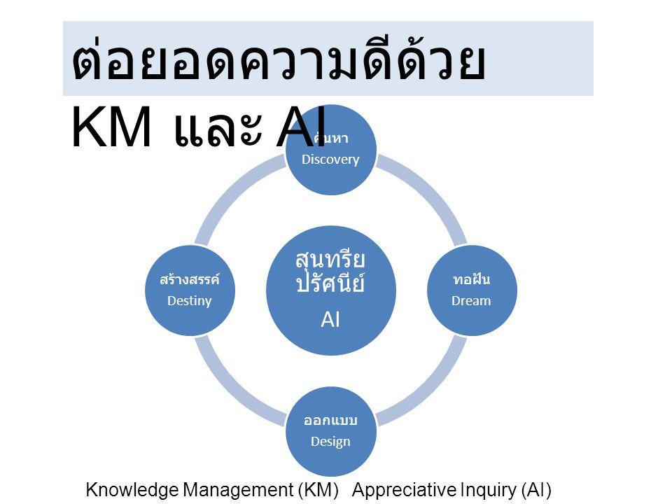 สุนทรีย ปรัศนีย์ AI ค้นหา Discovery ทอฝัน Dream ออกแบบ Design สร้างสรรค์ Destiny ต่อยอดความดีด้วย KM และ AI Knowledge Management (KM) Appreciative Inq