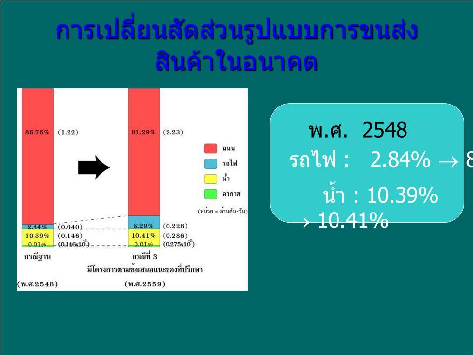 การเปลี่ยนสัดส่วนรูปแบบการขนส่ง สินค้าในอนาคต รถไฟ : 2.84%  8.29% น้ำ : 10.39%  10.41% พ. ศ. 2548 2559