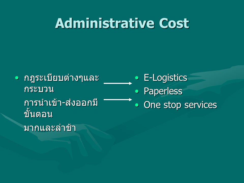Administrative Cost กฎระเบียบต่างๆและ กระบวน กฎระเบียบต่างๆและ กระบวน การนำเข้า - ส่งออกมี ขั้นตอน มากและล่าช้า E-Logistics Paperless One stop service