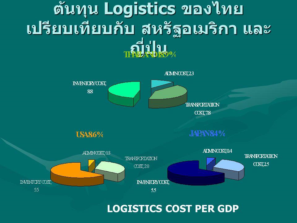 ต้นทุน Logistics ของไทย เปรียบเทียบกับ สหรัฐอเมริกา และ ญี่ปุ่น LOGISTICS COST PER GDP