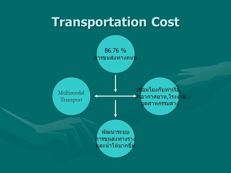 Transportation Cost 86.76 % การขนส่งทางถนน พัฒนาระบบ การขนส่งทางราง และน้ำให้มากขึ้น Multimodal Transport เชื่อมโยงกับท่าเรือ, ท่าอากาศยาน, โรงงาน อุต