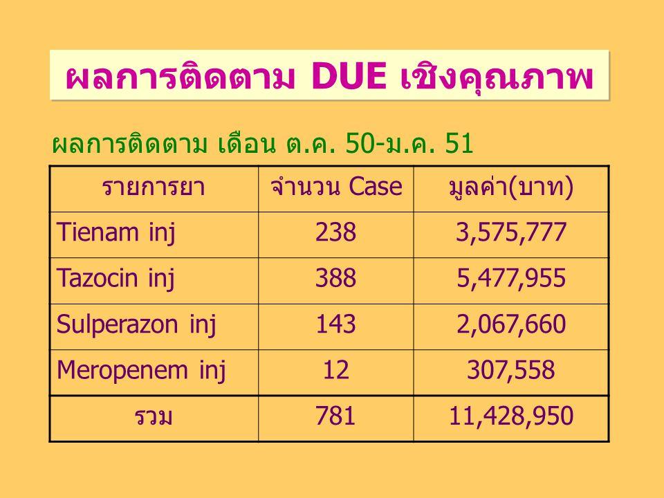 ผลการติดตาม DUE เชิงคุณภาพ รายการยาจำนวน Caseมูลค่า(บาท) Tienam inj2383,575,777 Tazocin inj3885,477,955 Sulperazon inj1432,067,660 Meropenem inj12307,558 รวม78111,428,950 ผลการติดตาม เดือน ต.ค.
