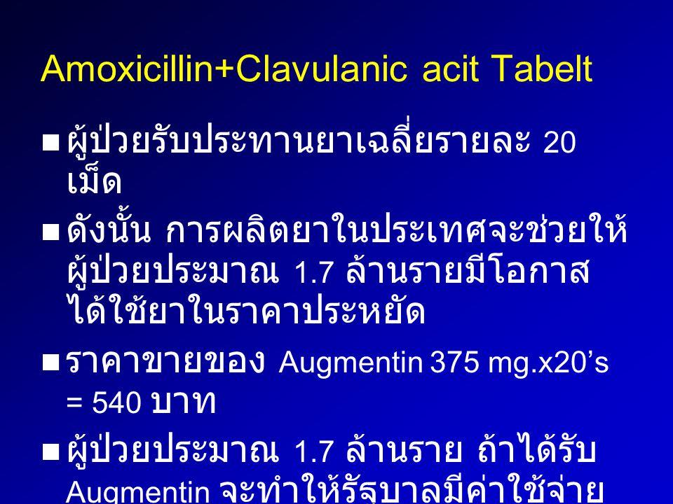 Amoxicillin+Clavulanic acit Tabelt ผู้ป่วยรับประทานยาเฉลี่ยรายละ 20 เม็ด ดังนั้น การผลิตยาในประเทศจะช่วยให้ ผู้ป่วยประมาณ 1.7 ล้านรายมีโอกาส ได้ใช้ยาใ