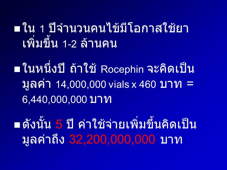 ใน 1 ปีจำนวนคนไข้มีโอกาสใช้ยา เพิ่มขึ้น 1-2 ล้านคน ในหนึ่งปี ถ้าใช้ Rocephin จะคิดเป็น มูลค่า 14,000,000 vials x 460 บาท = 6,440,000,000 บาท ดังนั้น 5