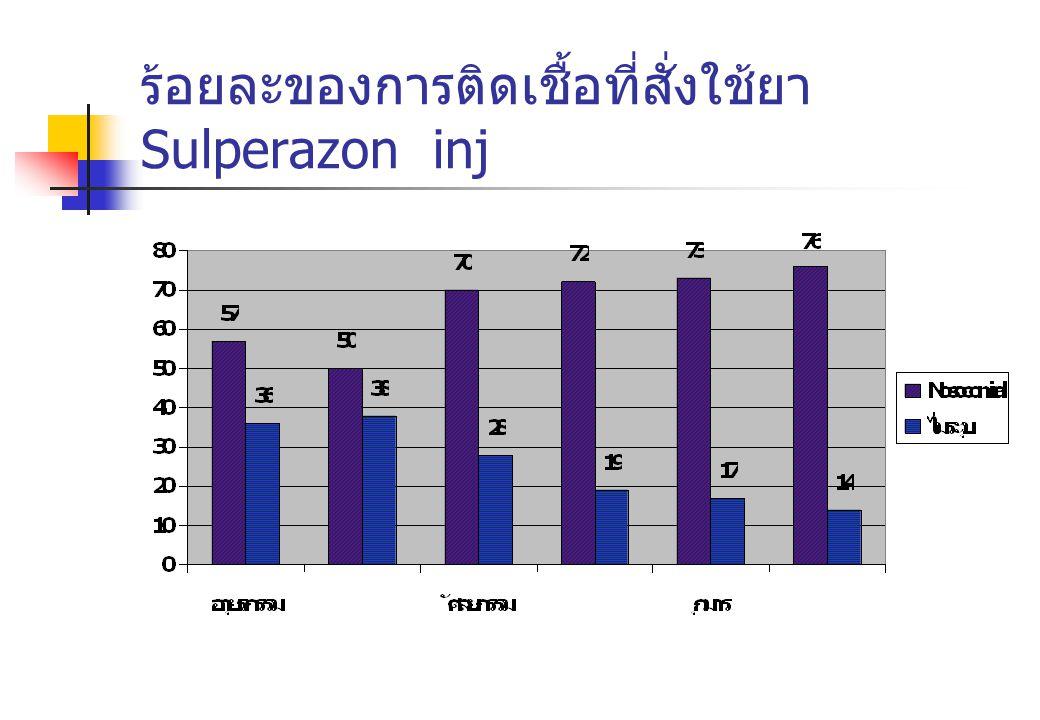 ร้อยละของการติดเชื้อที่สั่งใช้ยา Sulperazon inj