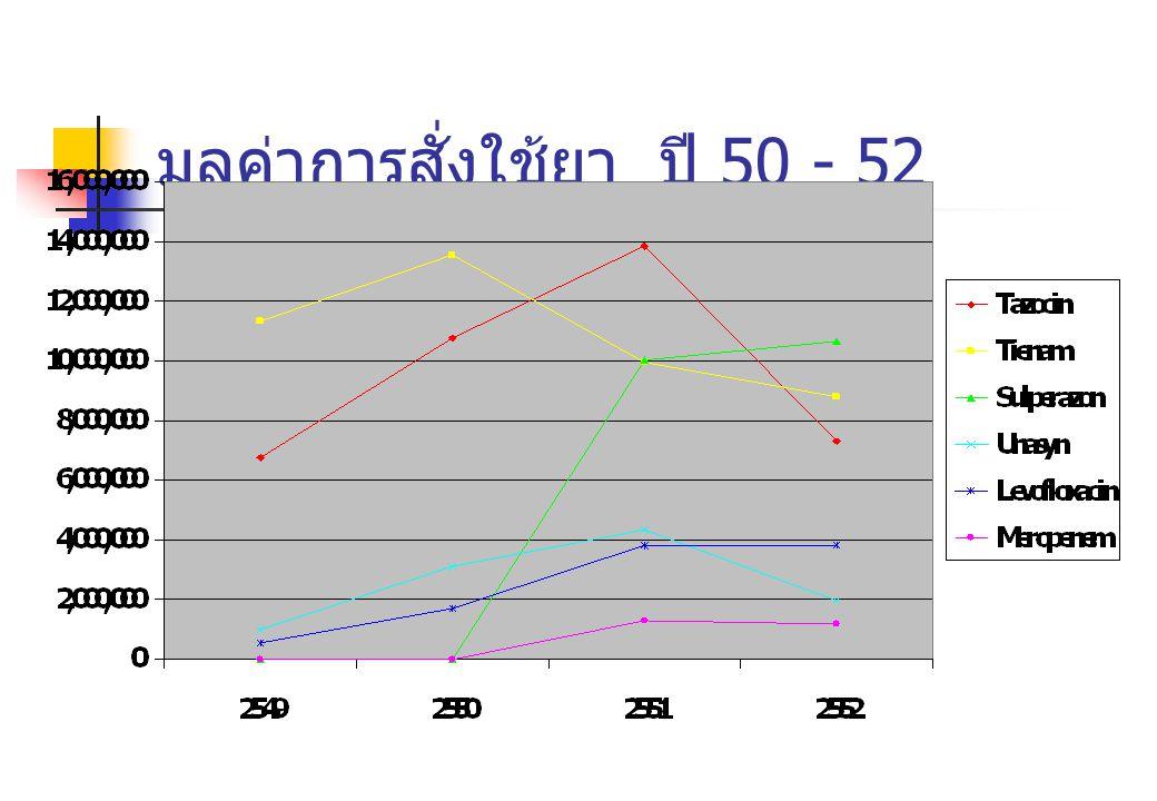 มูลค่าการสั่งใช้ยา ปี 50 - 52