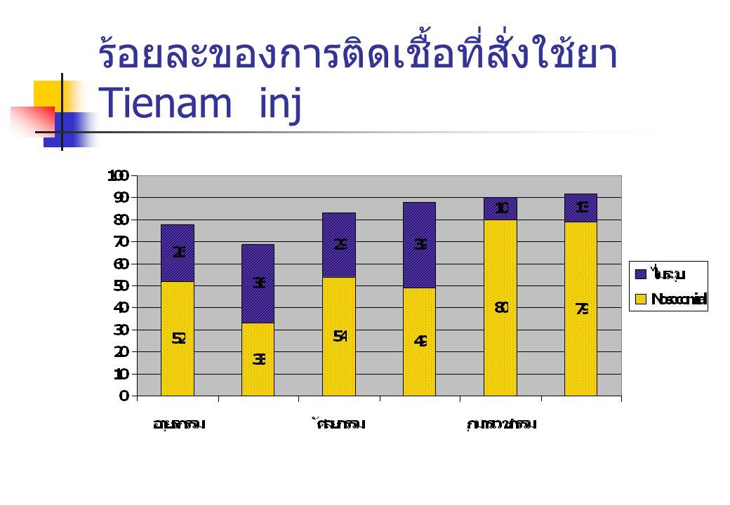 ร้อยละของการติดเชื้อที่สั่งใช้ยา Tienam inj