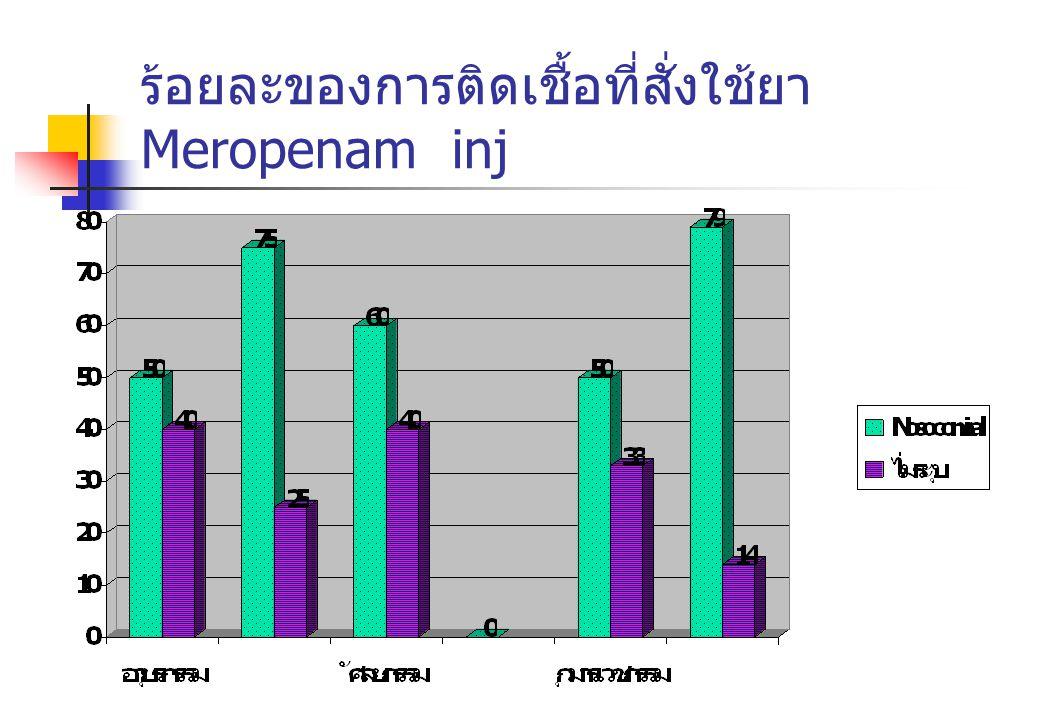 ร้อยละของการติดเชื้อที่สั่งใช้ยา Meropenam inj