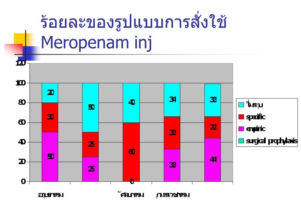 ร้อยละของรูปแบบการสั่งใช้ Meropenam inj