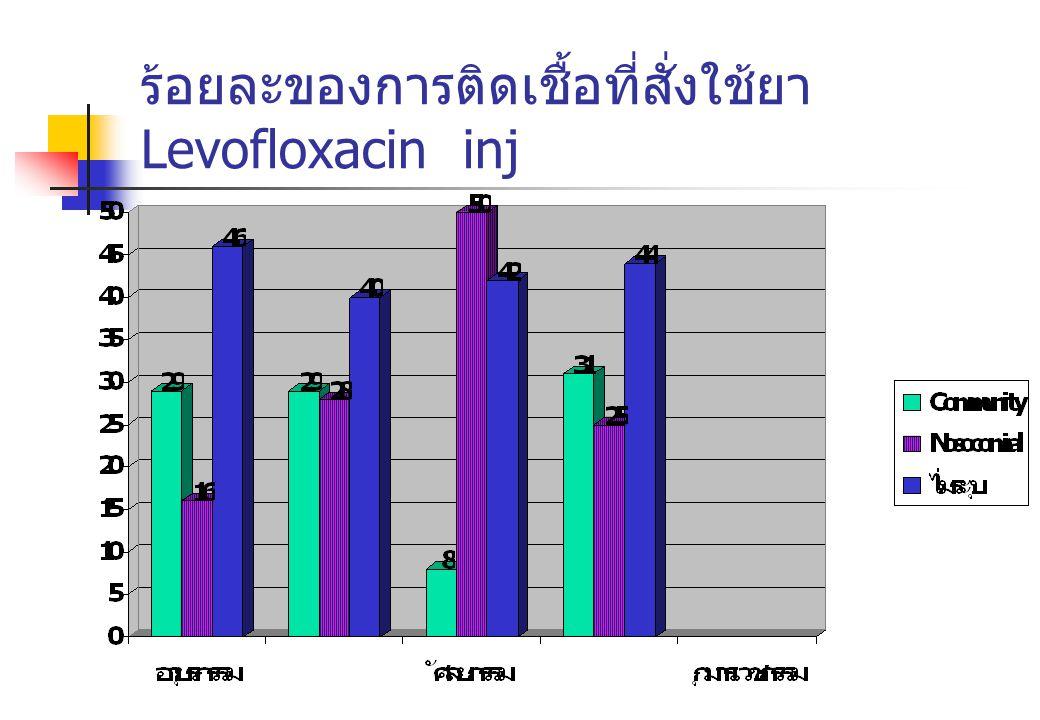 ร้อยละของการติดเชื้อที่สั่งใช้ยา Levofloxacin inj
