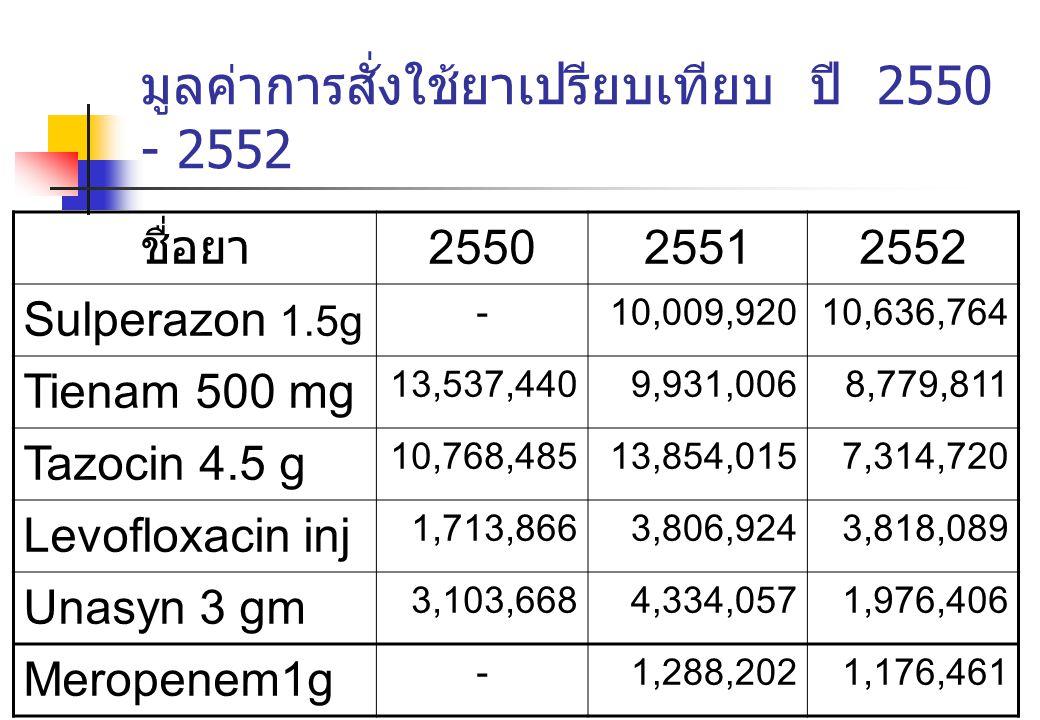 มูลค่าการสั่งใช้ยาเปรียบเทียบ ปี 2550 - 2552 ชื่อยา 255025512552 Sulperazon 1.5g -10,009,92010,636,764 Tienam 500 mg 13,537,4409,931,0068,779,811 Tazo