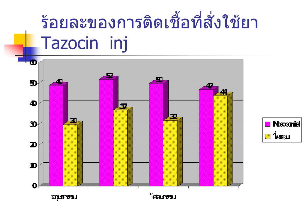 ร้อยละของการติดเชื้อที่สั่งใช้ยา Tazocin inj