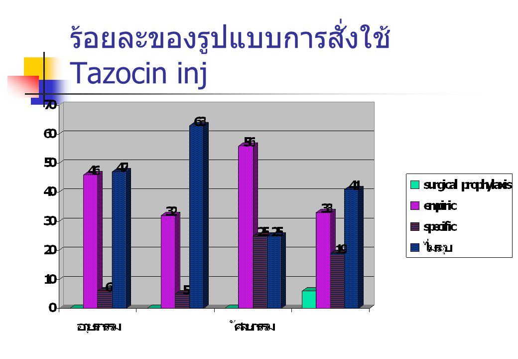 ร้อยละของรูปแบบการสั่งใช้ Tazocin inj