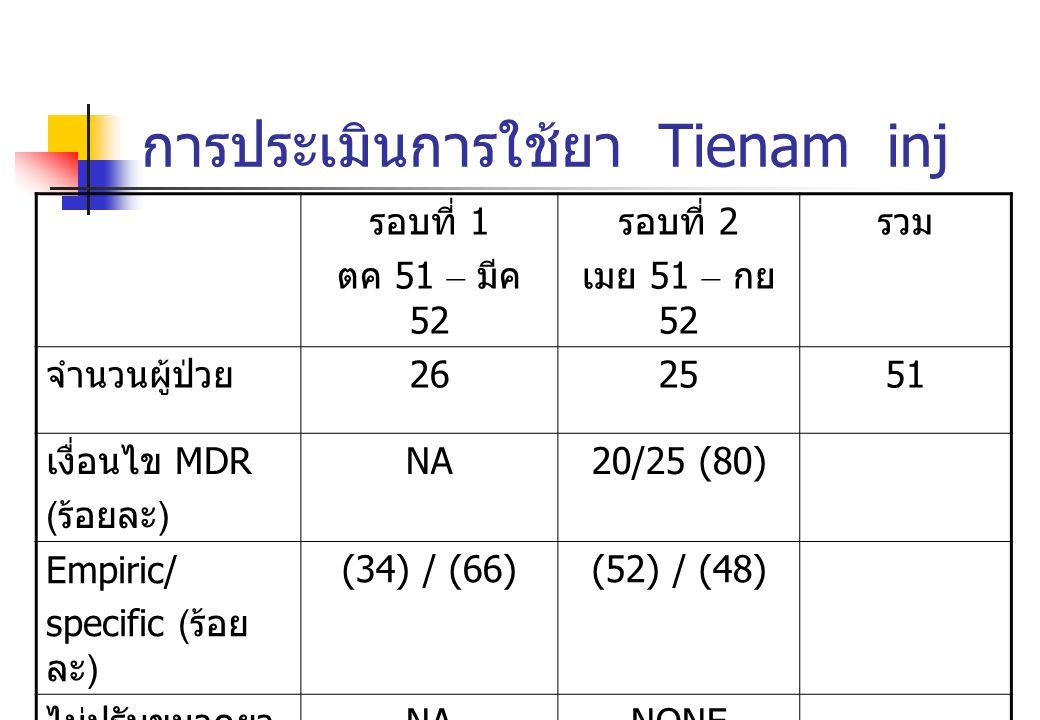 การประเมินการใช้ยา Tienam inj รอบที่ 1 ตค 51 – มีค 52 รอบที่ 2 เมย 51 – กย 52 รวม จำนวนผู้ป่วย 262551 เงื่อนไข MDR ( ร้อยละ ) NA20/25 (80) Empiric/ sp