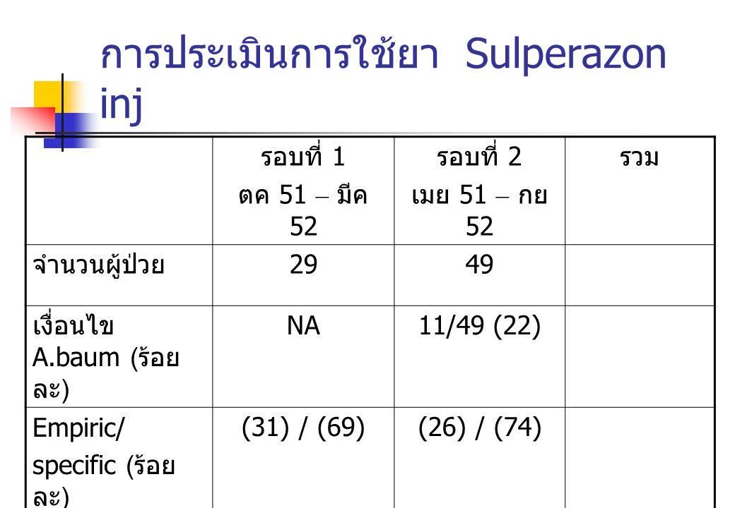 การประเมินการใช้ยา Sulperazon inj รอบที่ 1 ตค 51 – มีค 52 รอบที่ 2 เมย 51 – กย 52 รวม จำนวนผู้ป่วย 2949 เงื่อนไข A.baum ( ร้อย ละ ) NA11/49 (22) Empir