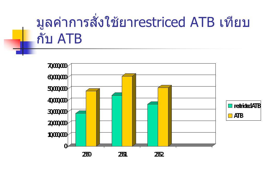 มูลค่าการสั่งใช้ยา restriced ATB เทียบ กับ ATB