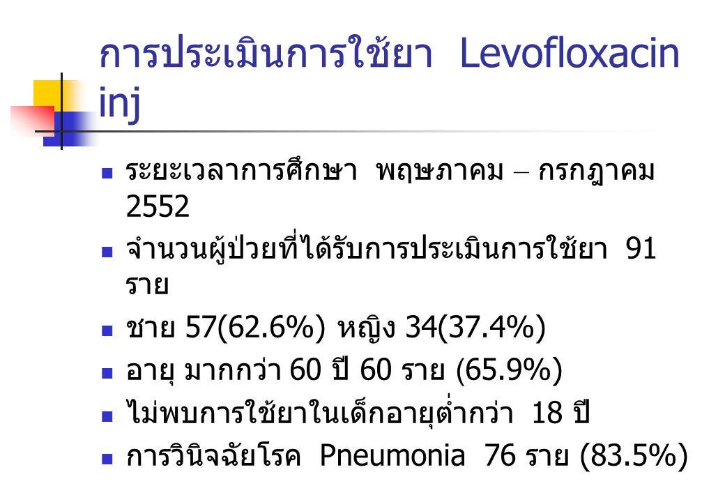 การประเมินการใช้ยา Levofloxacin inj ระยะเวลาการศึกษา พฤษภาคม – กรกฎาคม 2552 จำนวนผู้ป่วยที่ได้รับการประเมินการใช้ยา 91 ราย ชาย 57(62.6%) หญิง 34(37.4%