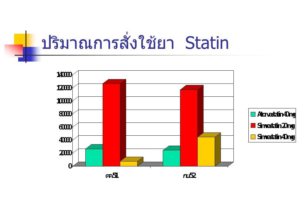 ปริมาณการสั่งใช้ยา Statin