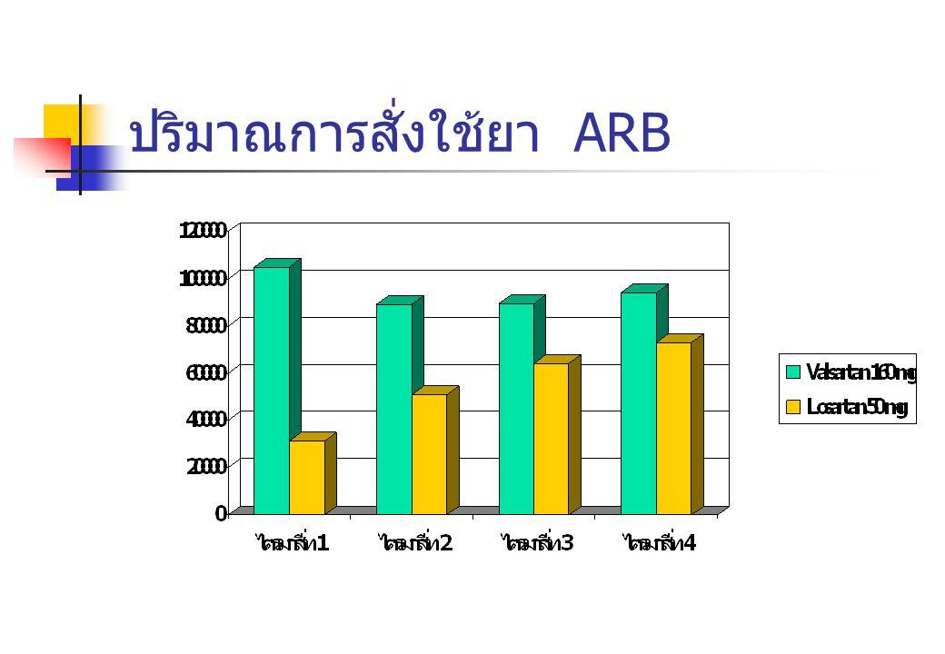 ปริมาณการสั่งใช้ยา ARB