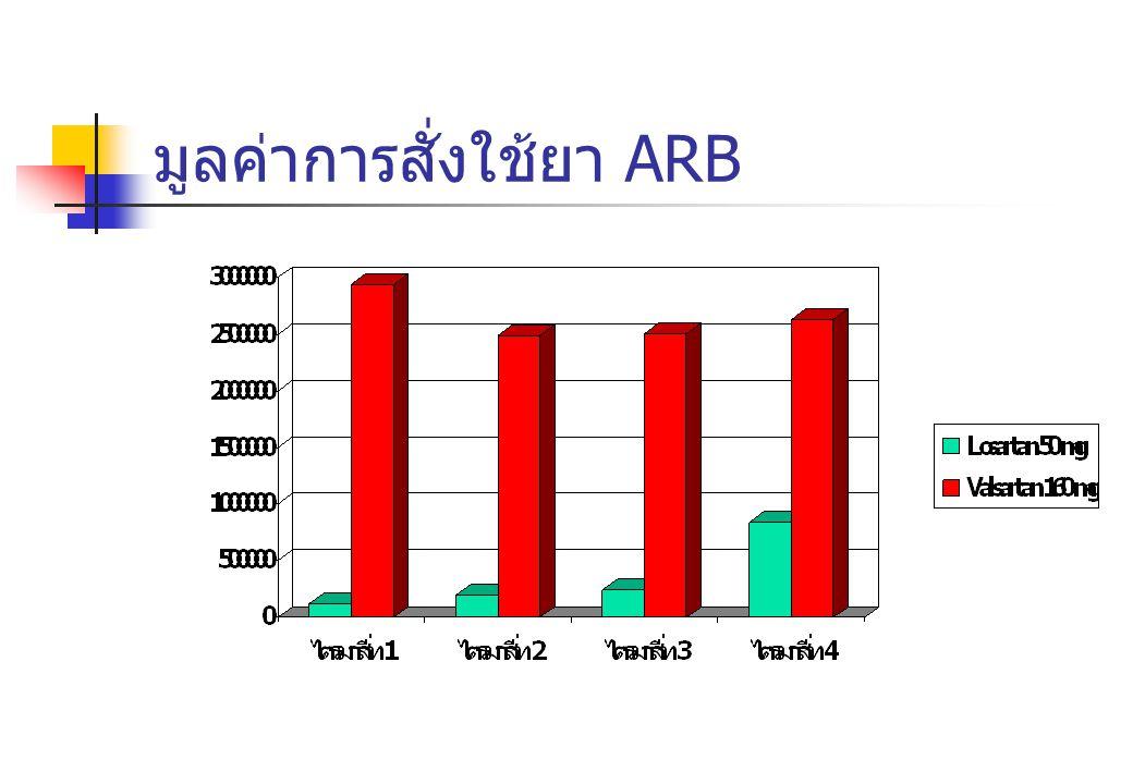 มูลค่าการสั่งใช้ยา ARB