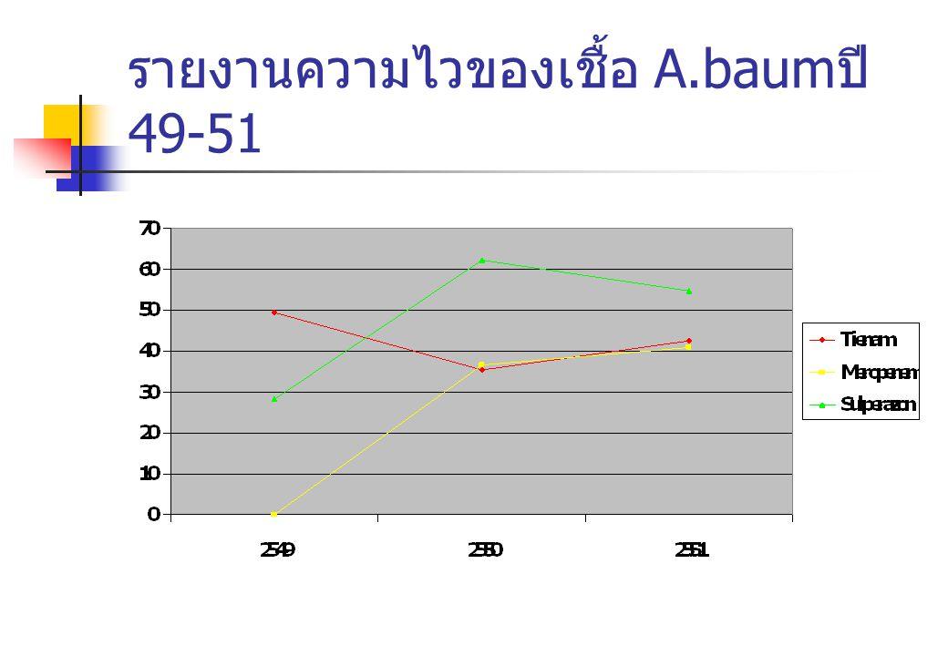 รายงานความไวของเชื้อ A.baum ปี 49-51