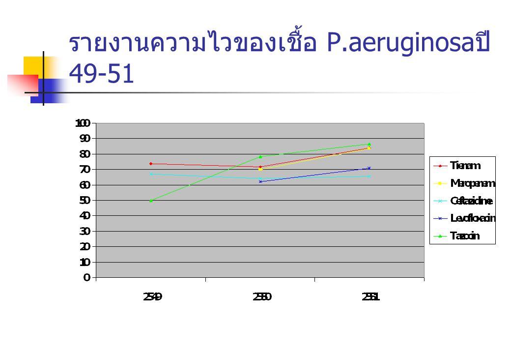 รายงานความไวของเชื้อ P.aeruginosa ปี 49-51