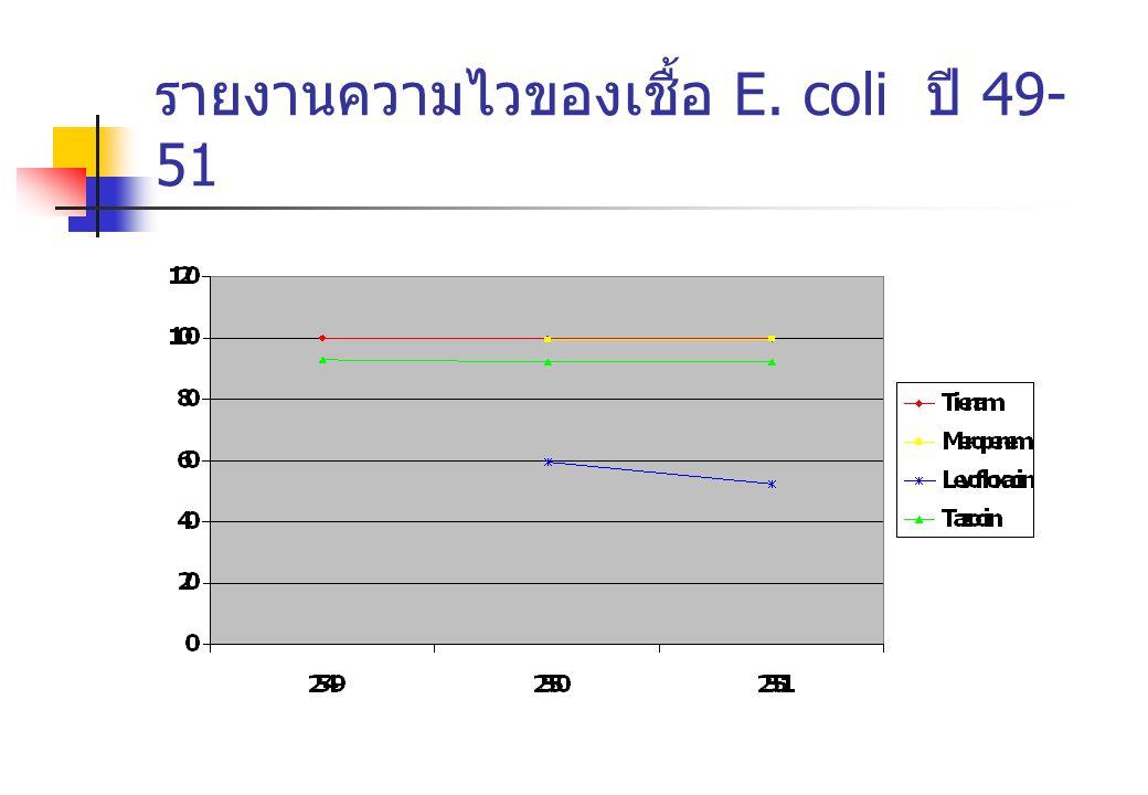รายงานความไวของเชื้อ E. coli ปี 49- 51