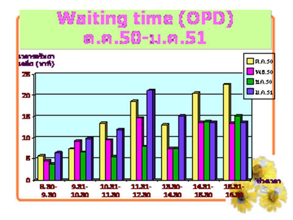 จำนวนใบสั่งยาที่รอรับยา เกิน 30 นาที จำนวนใบสั่ง (เกิน 30 นาที) ช่วงเวลา