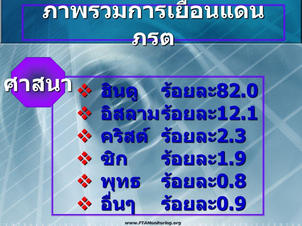ภาพรวมการเยือนแดน ภรต  ฮินดูร้อยละ 82.0  อิสลามร้อยละ 12.1  คริสต์ร้อยละ 2.3  ซิก ร้อยละ 1.9  พุทธร้อยละ 0.8  อื่นๆร้อยละ 0.9 ศาสนา www.FTAMonitoring.org