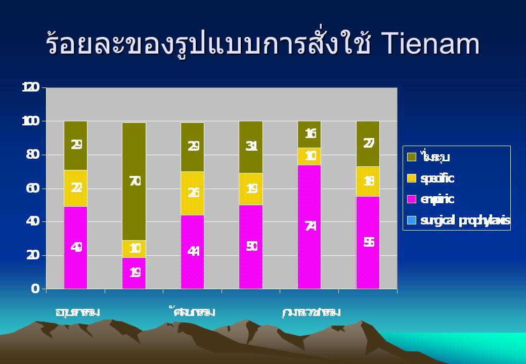 ร้อยละของรูปแบบการสั่งใช้ Tienam