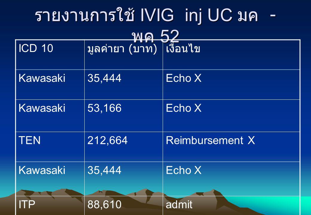 รายงานการใช้ IVIG inj UC มค - พค 52 ICD 10 มูลค่ายา ( บาท ) เงื่อนไข Kawasaki35,444Echo X Kawasaki53,166Echo X TEN212,664Reimbursement X Kawasaki35,44