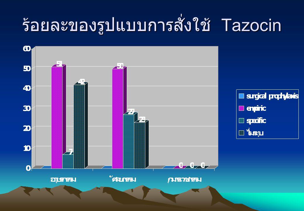 ร้อยละของรูปแบบการสั่งใช้ Tazocin