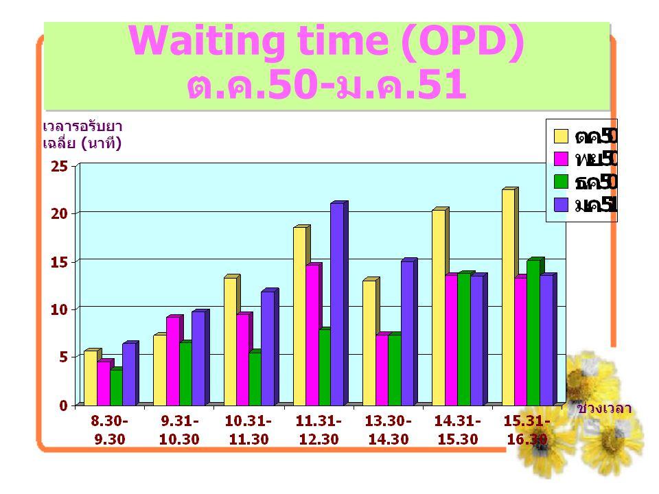 Waiting time (OPD) ต.ค.50-ม.ค.51 เวลารอรับยา เฉลี่ย (นาที) ช่วงเวลา