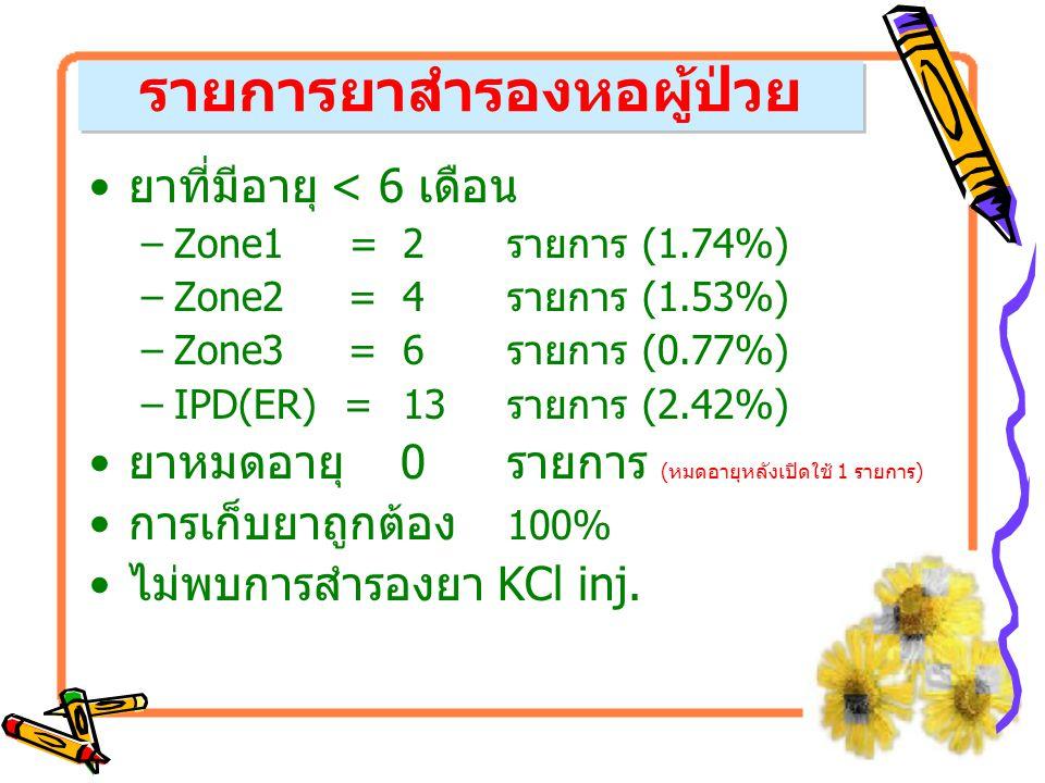 ยาที่มีอายุ < 6 เดือน –Zone1 =2รายการ (1.74%) –Zone2 =4รายการ (1.53%) –Zone3 =6รายการ (0.77%) –IPD(ER) =13รายการ (2.42%) ยาหมดอายุ 0 รายการ (หมดอายุหล
