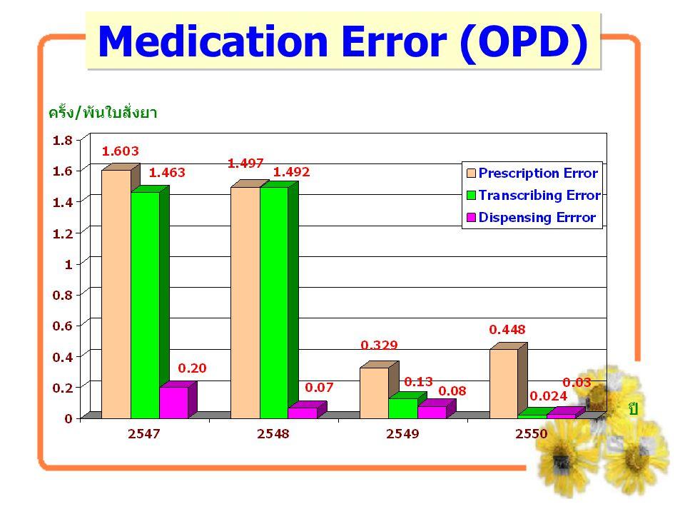 ปัญหาจำนวนยาและน้ำเกลือไม่ตรงตาม บัญชี 1.ให้มีพยาบาลรับผิดชอบโดยตรง 2.