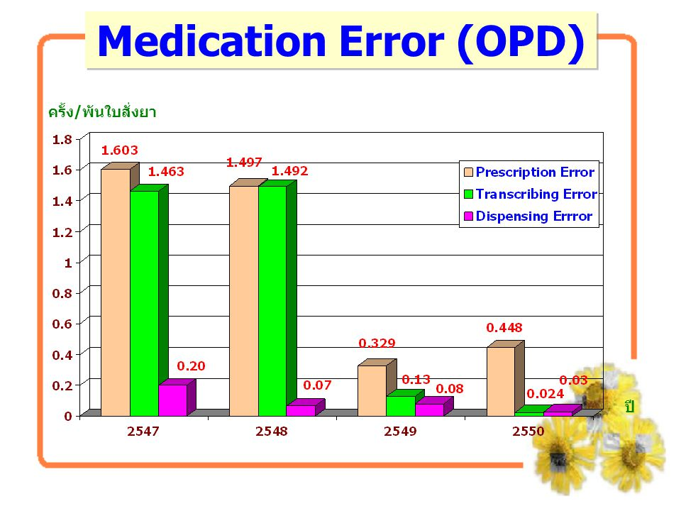 Medication Error (OPD) ครั้ง/พันใบสั่งยา ปี