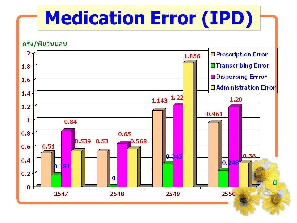 QC ของห้องจ่ายยา IPD (ทุกโซน) การลด dispensing error - ระดับ A-D ไม่เกิน 0.5% - ระดับ E-I = 0