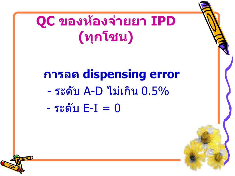 3.CPM tab กับ Dimenhydrinate tab ขอเป็นแผง 1 รายการ หรือซื้อ CPM เม็ดเล็กลง 4.