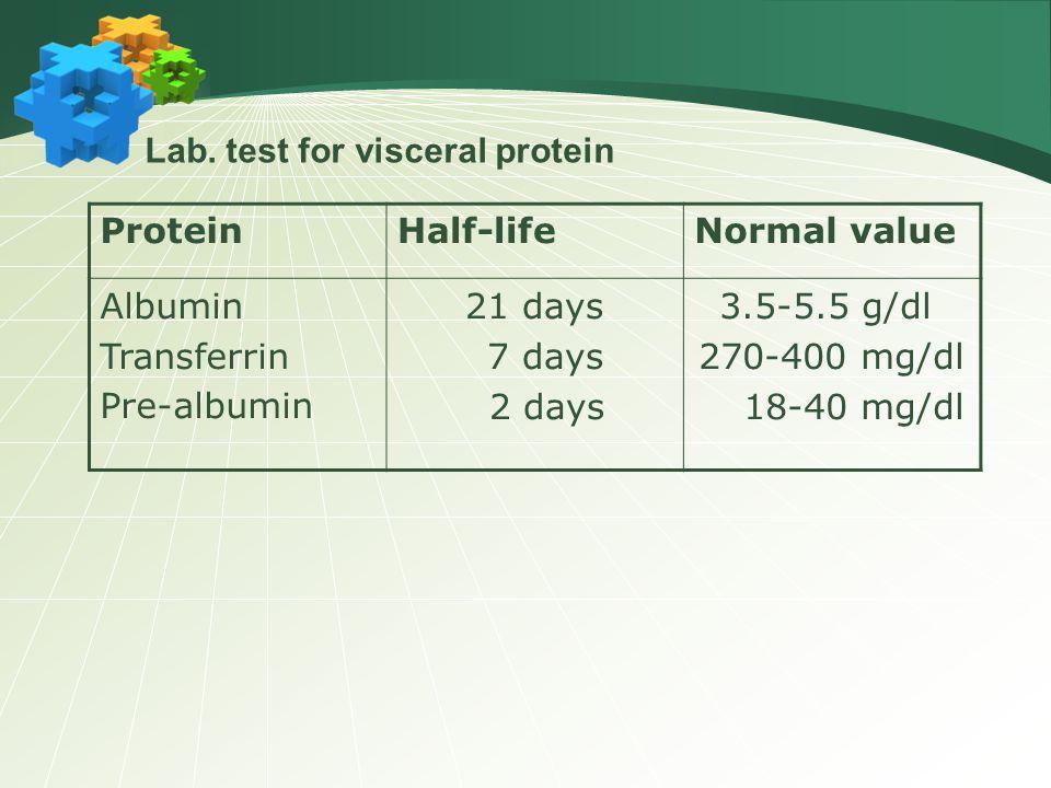 ProteinHalf-lifeNormal value Albumin Transferrin Pre-albumin 21 days 7 days 2 days 3.5-5.5 g/dl 270-400 mg/dl 18-40 mg/dl Lab.