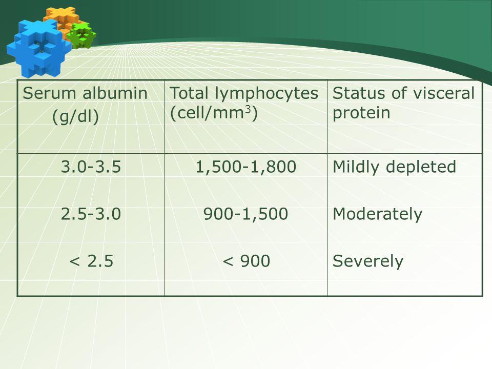 Serum albumin (g/dl) Total lymphocytes (cell/mm 3 ) Status of visceral protein 3.0-3.5 2.5-3.0 < 2.5 1,500-1,800 900-1,500 < 900 Mildly depleted Moder