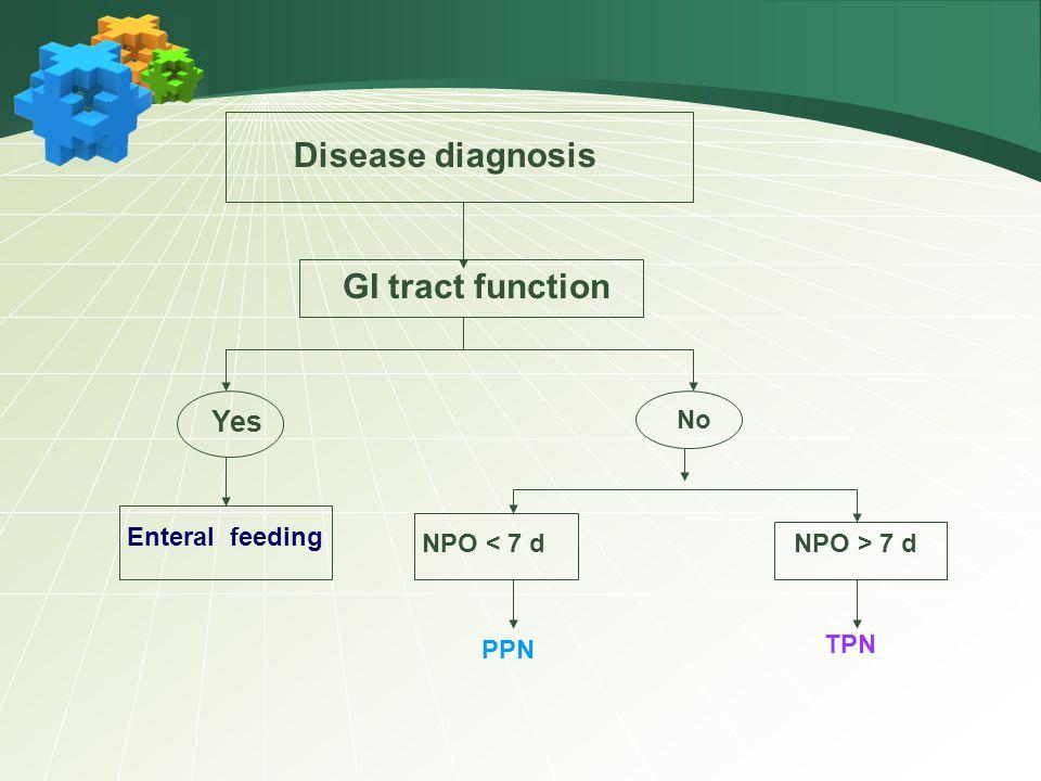 Disease diagnosis GI tract function Yes No Enteral feeding NPO < 7 dNPO > 7 d PPN TPN