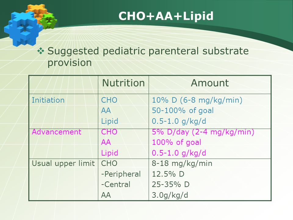 CHO+AA+Lipid  Suggested pediatric parenteral substrate provision NutritionAmount Initiation Advancement Usual upper limit CHO AA Lipid CHO AA Lipid C