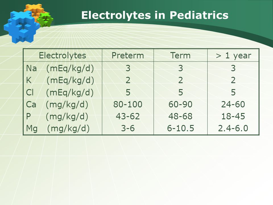 Electrolytes in Pediatrics ElectrolytesPretermTerm> 1 year Na (mEq/kg/d) K (mEq/kg/d) Cl (mEq/kg/d) Ca (mg/kg/d) P (mg/kg/d) Mg (mg/kg/d) 3 2 5 80-100