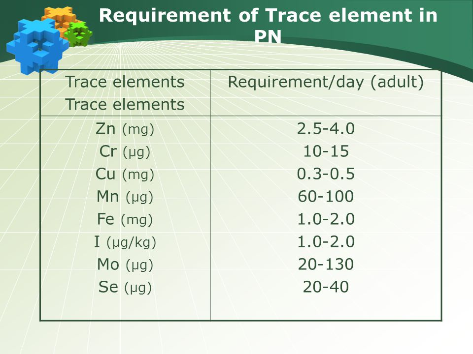 Requirement of Trace element in PN Trace elements Requirement/day (adult) Zn (mg) Cr (μg) Cu (mg) Mn (μg) Fe (mg) I (μg/kg) Mo (μg) Se (μg) 2.5-4.0 10-15 0.3-0.5 60-100 1.0-2.0 20-130 20-40