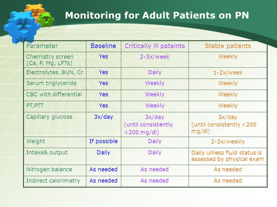 Monitoring for Adult Patients on PN ParameterBaselineCritically ill pateintsStable patients Chemistry screen (Ca, P, Mg, LFTs) Yes2-3x/weekWeekly Electrolytes, BUN, CrYesDaily1-2x/week Serum triglycerideYesWeekly CBC with differentialYesWeekly PT,PTTYesWeekly Capillary glucose3x/day (until consistently <200 mg/dl) 3x/day (until consistently <200 mg/dl) WeightIf possibleDaily2-3x/weekly Intake& outputDaily Daily unless fluid status is assessed by physical exam Nitrogen balanceAs needed Indirect calorimetryAs needed