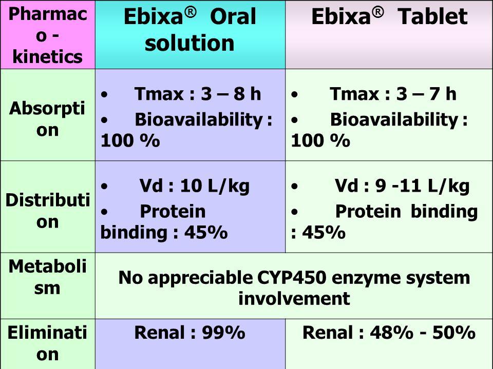 Pharmac o - kinetics Ebixa ® Oral solution Ebixa ® Tablet Absorpti on Tmax : 3 – 8 h Bioavailability : 100 % Tmax : 3 – 7 h Bioavailability : 100 % Distributi on Vd : 10 L/kg Protein binding : 45% Vd : 9 -11 L/kg Protein binding : 45% Metaboli sm No appreciable CYP450 enzyme system involvement Eliminati on Renal : 99%Renal : 48% - 50% Eliminati on half- life 60-100 h60-80 h