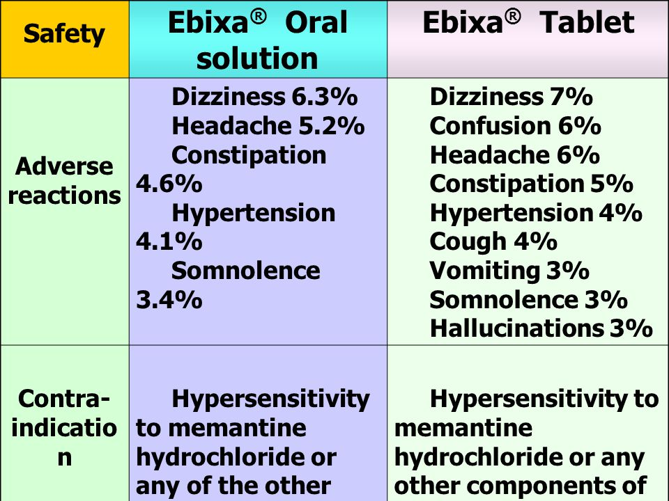 Safety Ebixa ® Oral solution Ebixa ® Tablet Adverse reactions Dizziness 6.3% Headache 5.2% Constipation 4.6% Hypertension 4.1% Somnolence 3.4% Dizziness 7% Confusion 6% Headache 6% Constipation 5% Hypertension 4% Cough 4% Vomiting 3% Somnolence 3% Hallucinations 3% Contra- indicatio n Hypersensitivity to memantine hydrochloride or any of the other ingredients of solution Hypersensitivity to memantine hydrochloride or any other components of the product
