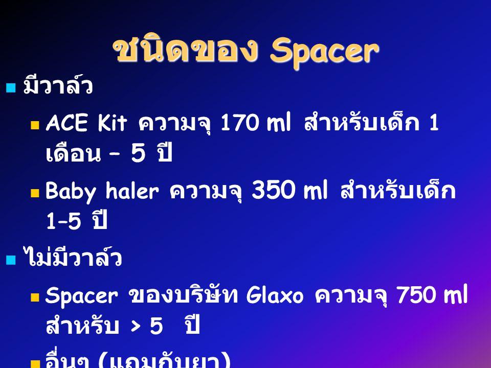 ชนิดของ Spacer มีวาล์ว ACE Kit ความจุ 170 ml สำหรับเด็ก 1 เดือน – 5 ปี Baby haler ความจุ 350 ml สำหรับเด็ก 1–5 ปี ไม่มีวาล์ว Spacer ของบริษัท Glaxo ความจุ 750 ml สำหรับ > 5 ปี อื่นๆ ( แถมกับยา )