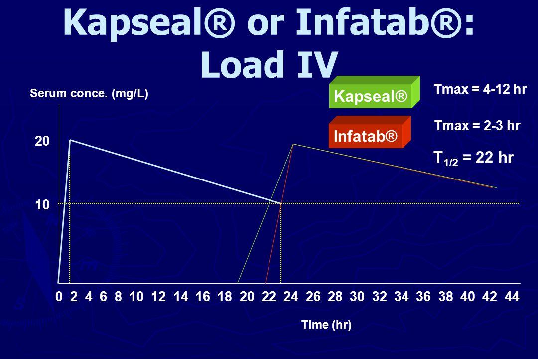 Kapseal® or Infatab®: Load IV 20 10 0 2 4 6 8 10 12 14 16 18 20 22 24 26 28 30 32 34 36 38 40 42 44 Infatab® Kapseal® Tmax = 4-12 hr Tmax = 2-3 hr T 1